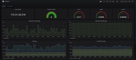 NETBEARS - Blog | Monitoring and Alerting with Prometheus