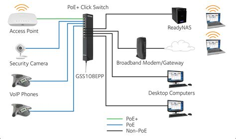 Click Switch Series - GSS108E | Web Managed Click Switches