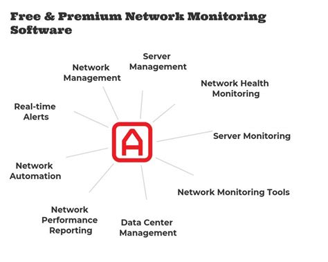 40 Free & Top Network Monitoring Software - Compare